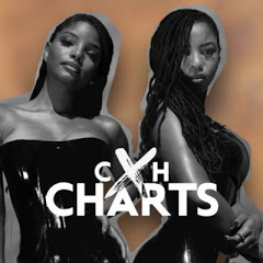 CXH Charts